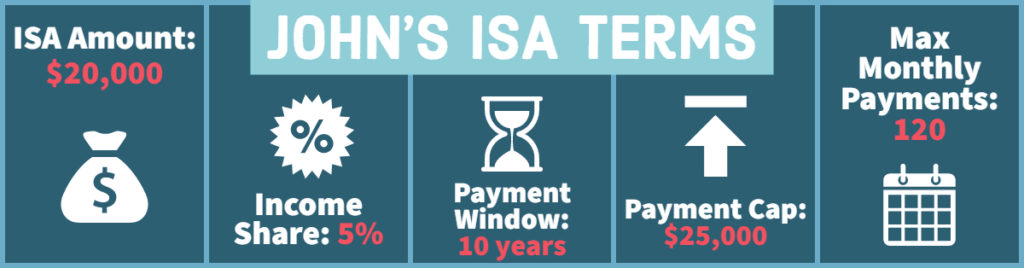 Infographic: John's ISA Terms