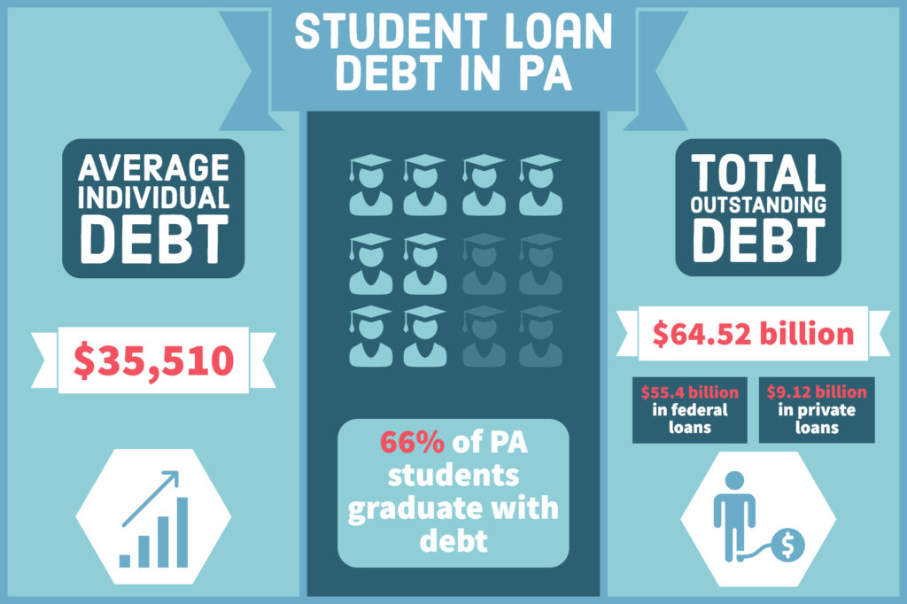 Infographic: Student Loan Debt in PA