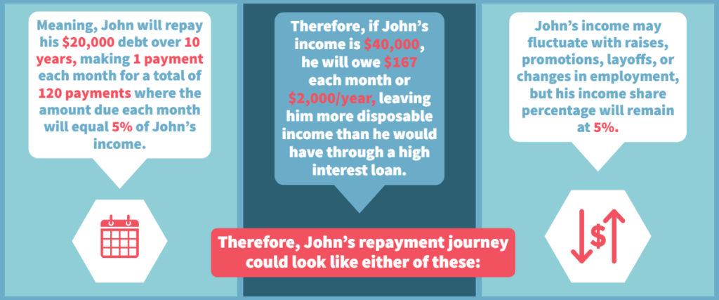 Infographic: Example Repayment Journey