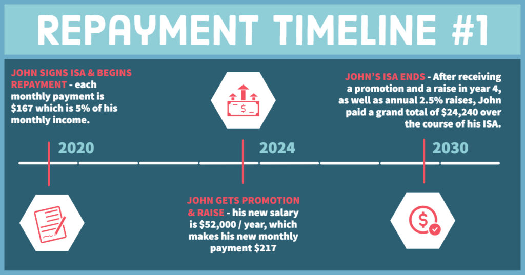 Infographic: Repayment Timeline #1