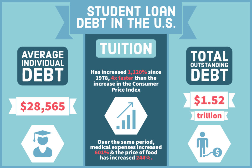 Infographic: Student Loan Dept in the U.S.
