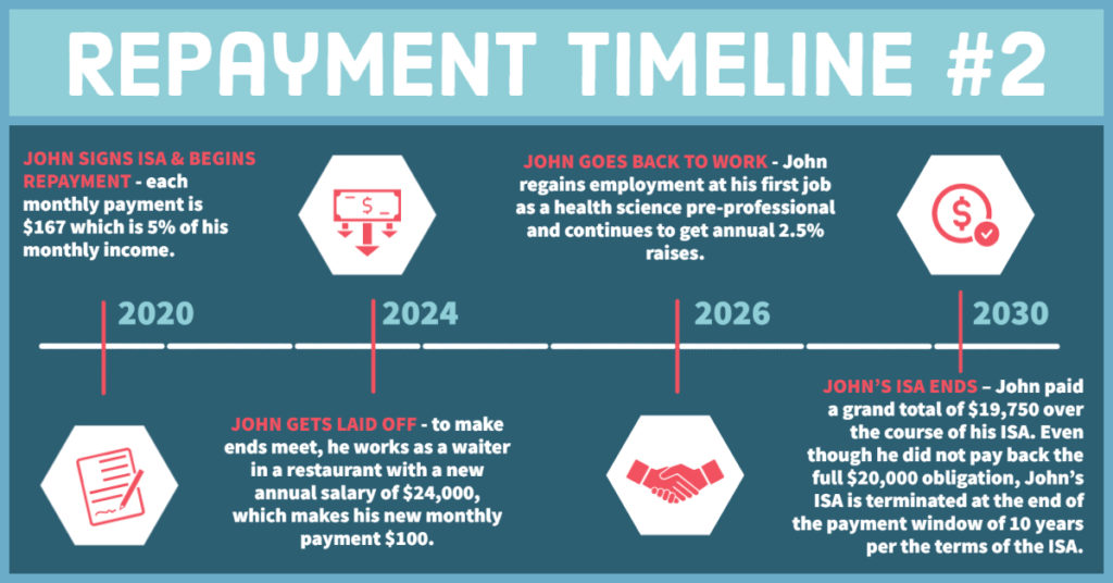 Infographic: Repayment Timeline #2