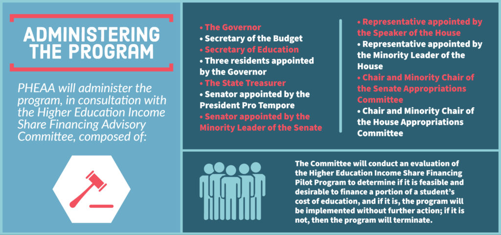 Infographic: Administering the Program