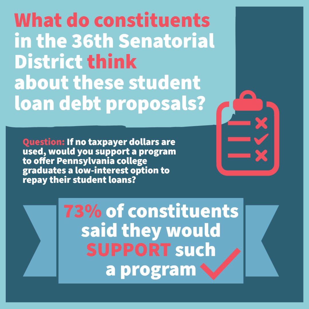 Infographic: What do constituents in the 36th Senatorial District think about these student loan debt proposals?