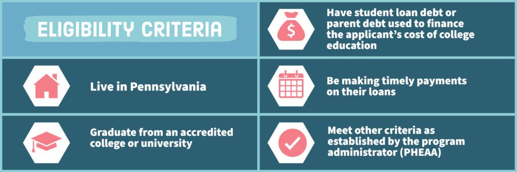 Infographic: Eligibility Criteria