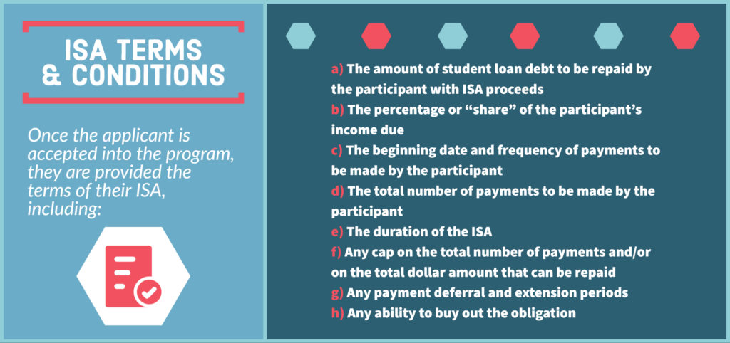 Infographic: ISA Terms and Conditions