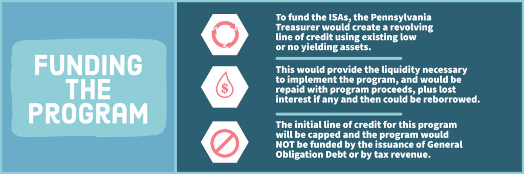 Infographic: Funding the Program