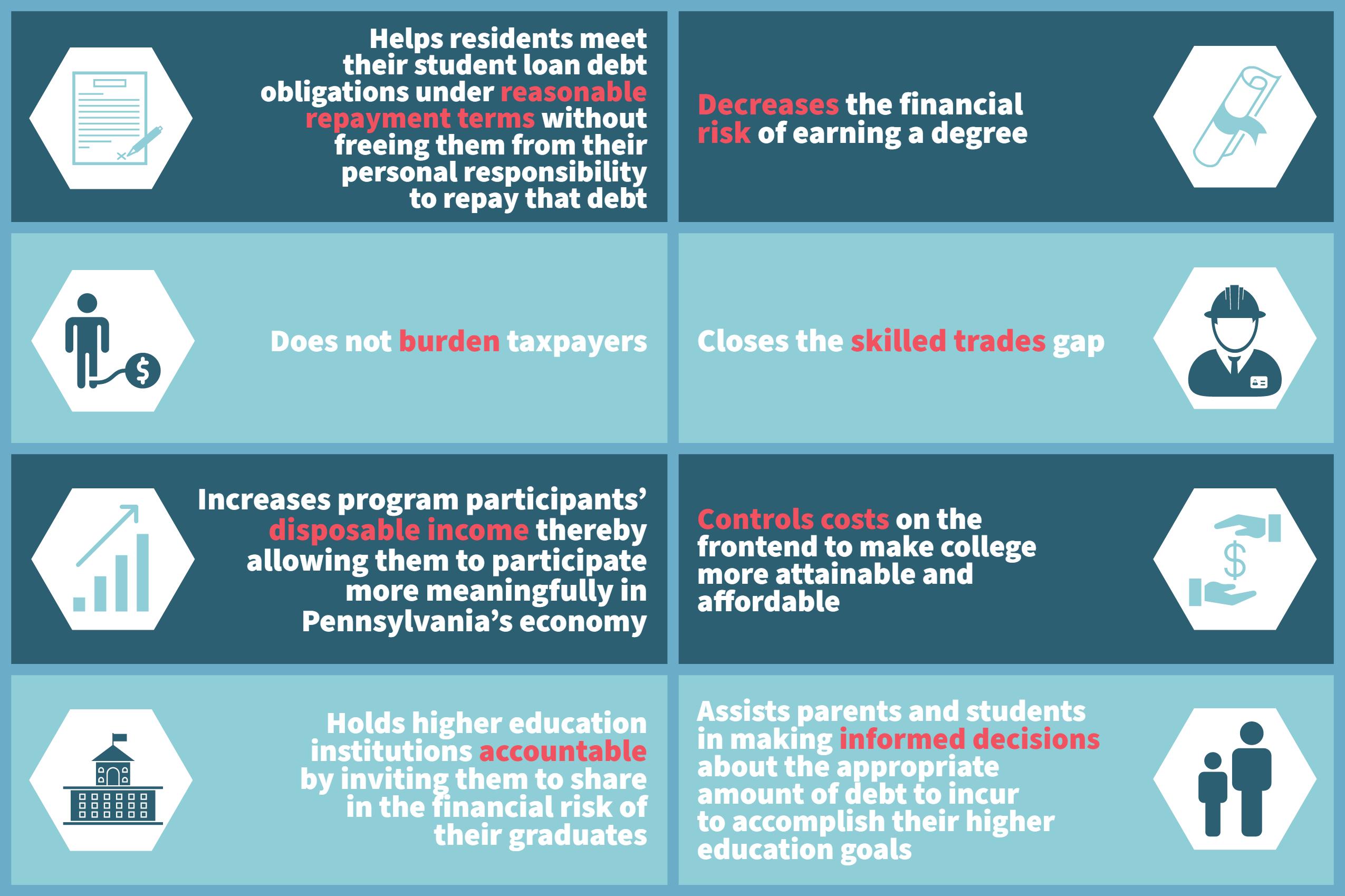 Student Loan Debt Goals